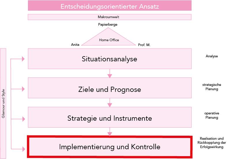 Ordnung: der Entscheidungsorientierte Ansatz